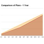 Evaluating Internet Service Plans