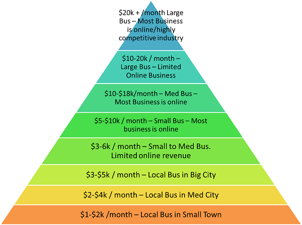 How Much Does SEO Cost - How Much Should I Pay For SEO