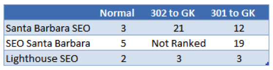 Ranking Results 301 Redirect vs 302 Redirect
