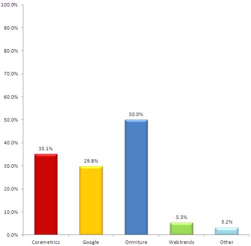 Web Analytics for Ecommerce Sites