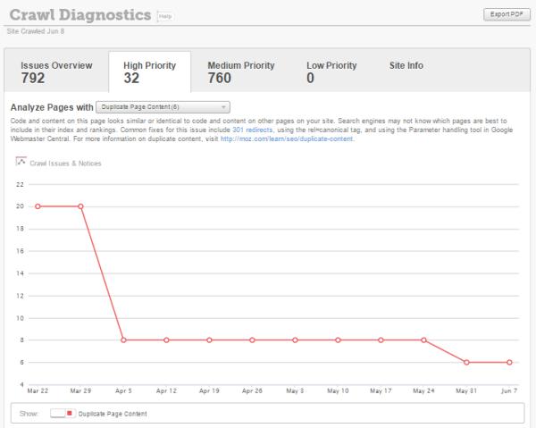 Moz Duplicate Content Tool