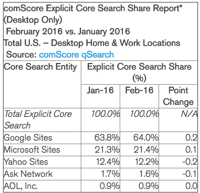 Bing Market Share - AngularJS SEO
