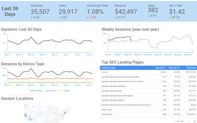 FREE: Google Data Studio Template SEO Dashboard (now for all channels)