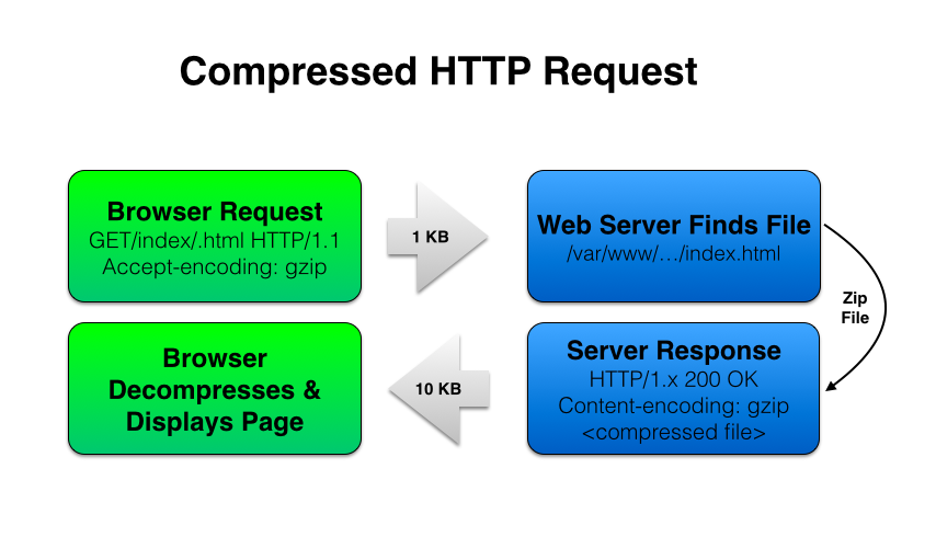How Gzip Works - Compressed HTTP Request