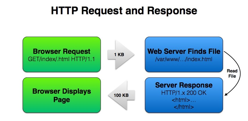 How Gzip Works - HTTP Request & Response